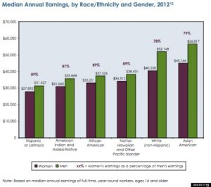 Wage Gap 2